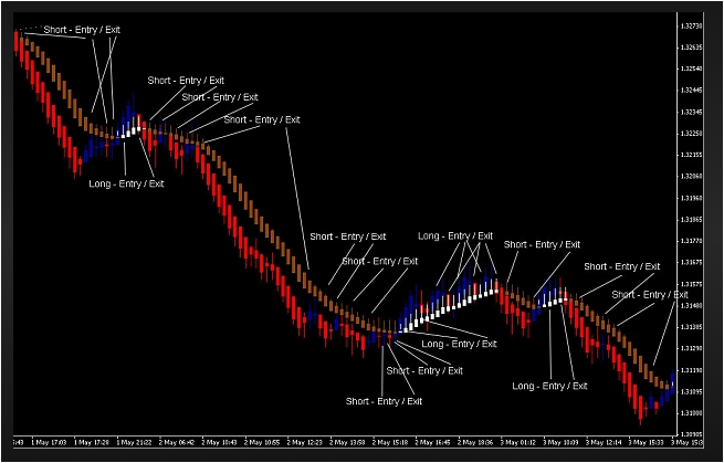 Combine with Heiken Ashi with Renko' Articles at Free Forex