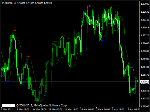 Gann Buy Sell Arrow Indicator For Mt4 Free' Articles at Free Forex