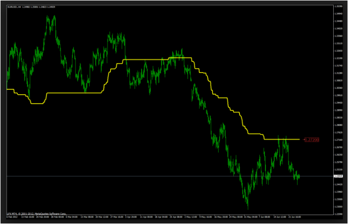 Gann Hilo Indicator Mt4' Articles at Free Forex Profit – how to