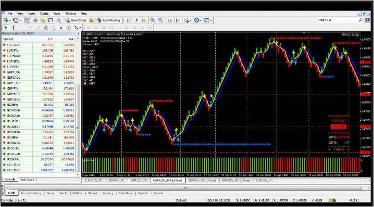 Free Forex Profit – how to trade with FREE Indicators, Page 6