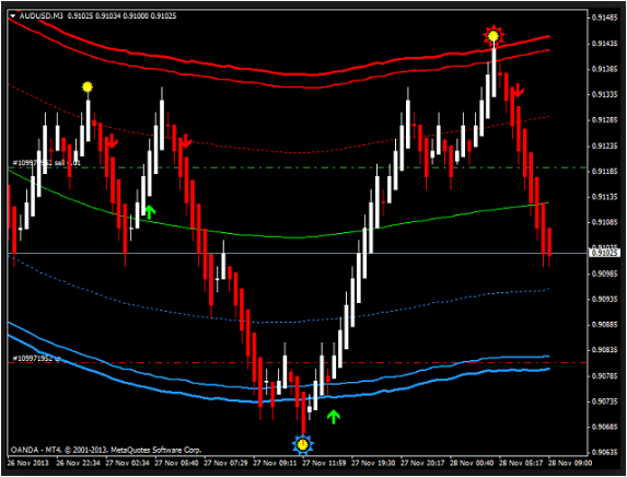 Super Scalper Indicator by Karl Dittmann' Articles at Free